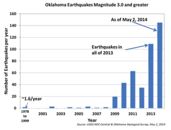 Seven Earthquakes Hit Oklahoma in 14 Hours, Raising Fracking Concerns