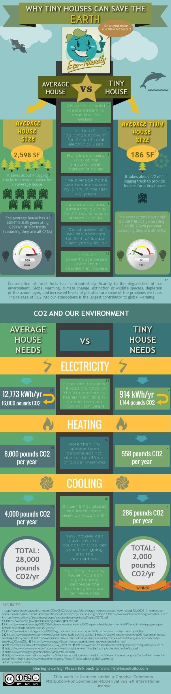 tiny-houses-infographic